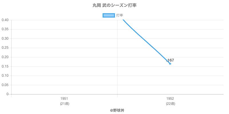 丸岡 武のシーズン打率