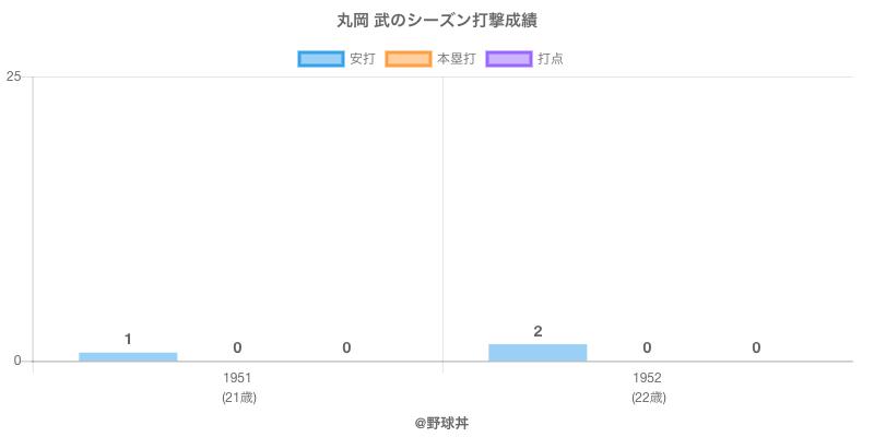 #丸岡 武のシーズン打撃成績