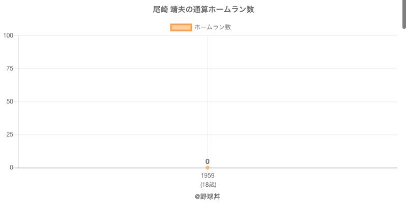 #尾崎 靖夫の通算ホームラン数