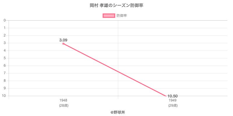 岡村 孝雄のシーズン防御率