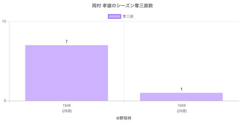 #岡村 孝雄のシーズン奪三振数