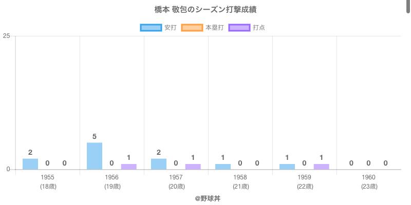 #橋本 敬包のシーズン打撃成績