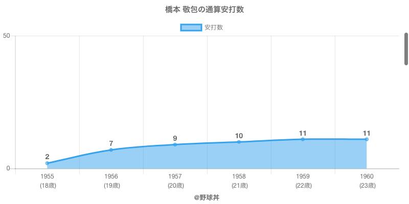 #橋本 敬包の通算安打数
