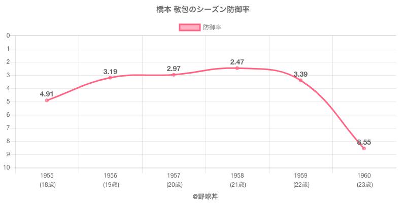 橋本 敬包のシーズン防御率