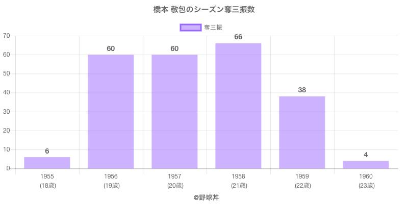 #橋本 敬包のシーズン奪三振数