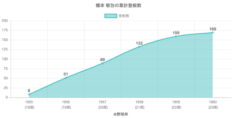 #橋本 敬包の累計登板数