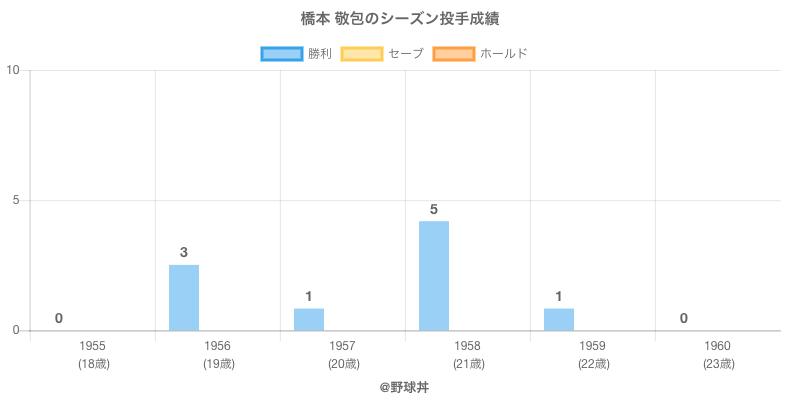 #橋本 敬包のシーズン投手成績