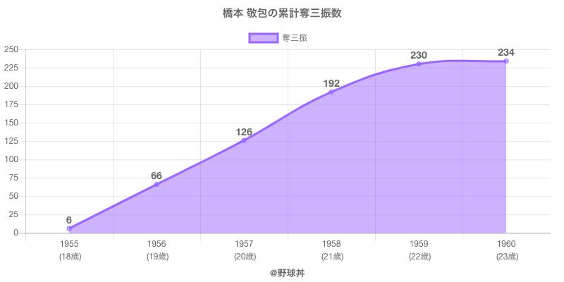 #橋本 敬包の累計奪三振数