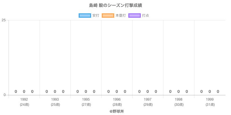 #島崎 毅のシーズン打撃成績