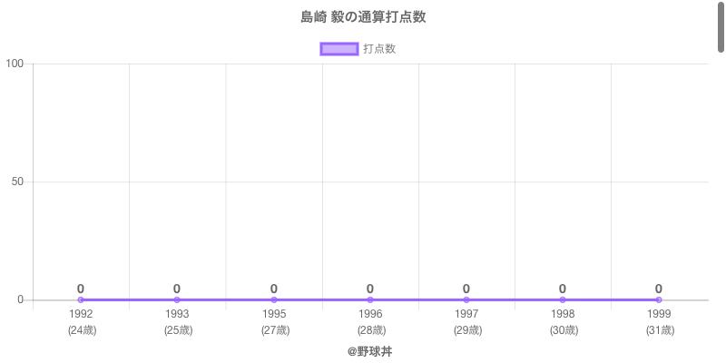 #島崎 毅の通算打点数