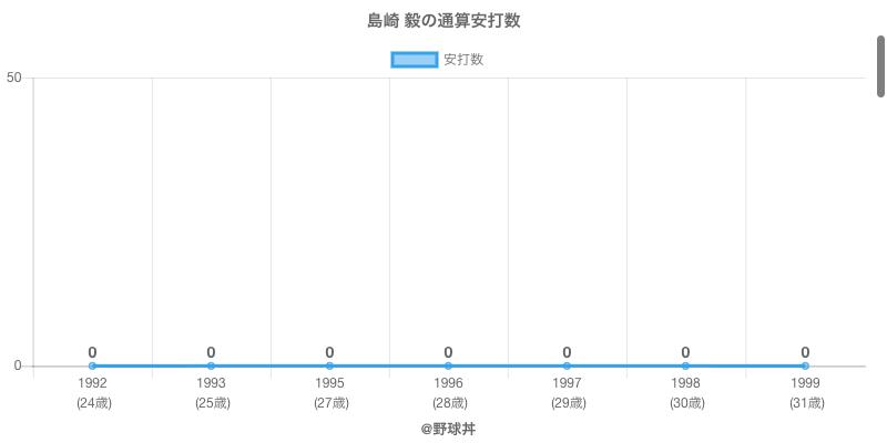#島崎 毅の通算安打数