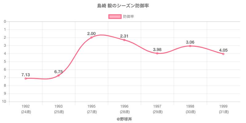 島崎 毅のシーズン防御率