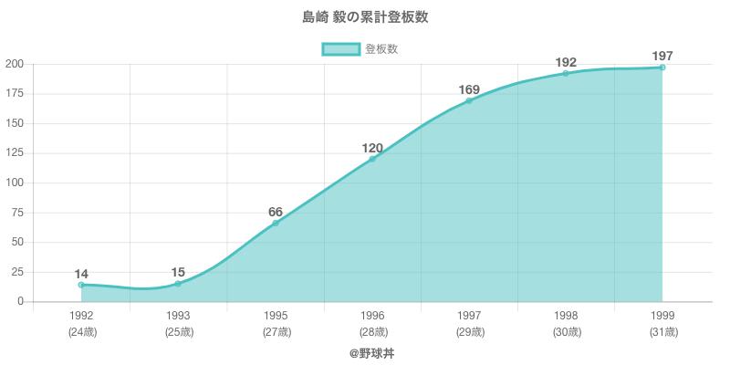 #島崎 毅の累計登板数