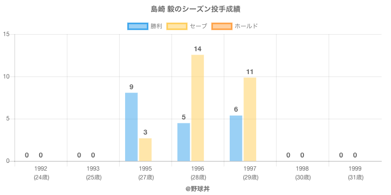 #島崎 毅のシーズン投手成績