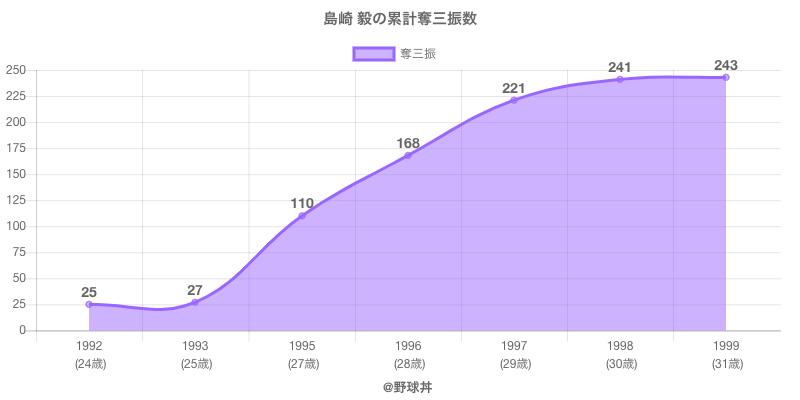 #島崎 毅の累計奪三振数