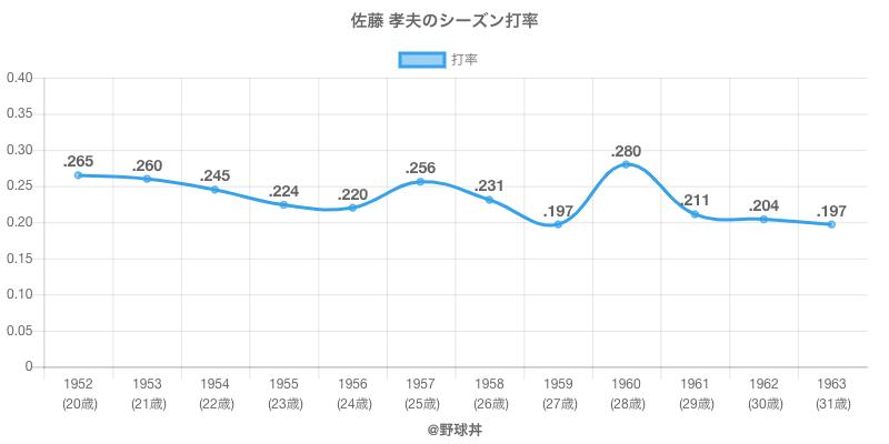 佐藤 孝夫のシーズン打率