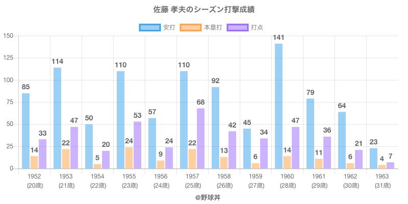 #佐藤 孝夫のシーズン打撃成績