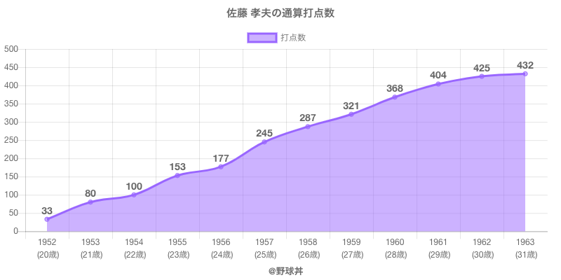 #佐藤 孝夫の通算打点数