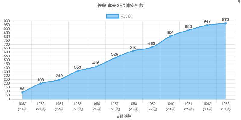 #佐藤 孝夫の通算安打数