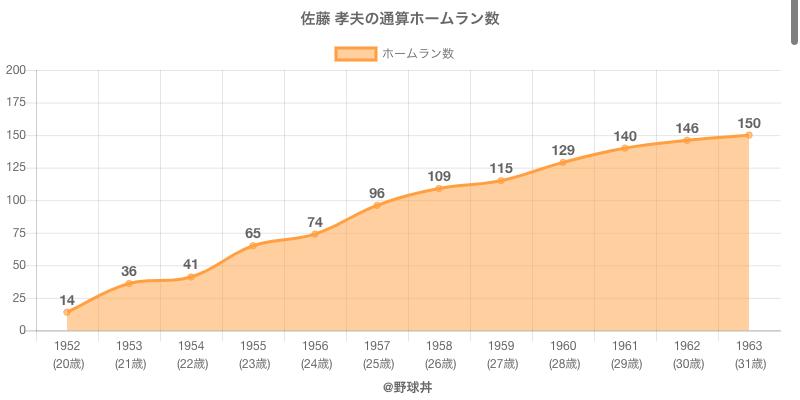 #佐藤 孝夫の通算ホームラン数