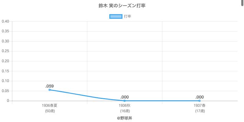 鈴木 実のシーズン打率
