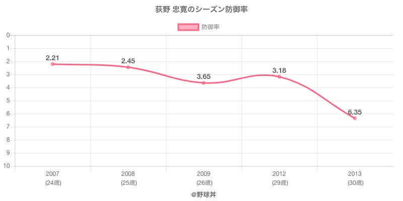 荻野 忠寛のシーズン防御率