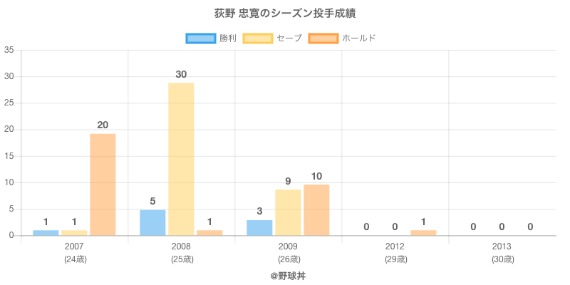 #荻野 忠寛のシーズン投手成績