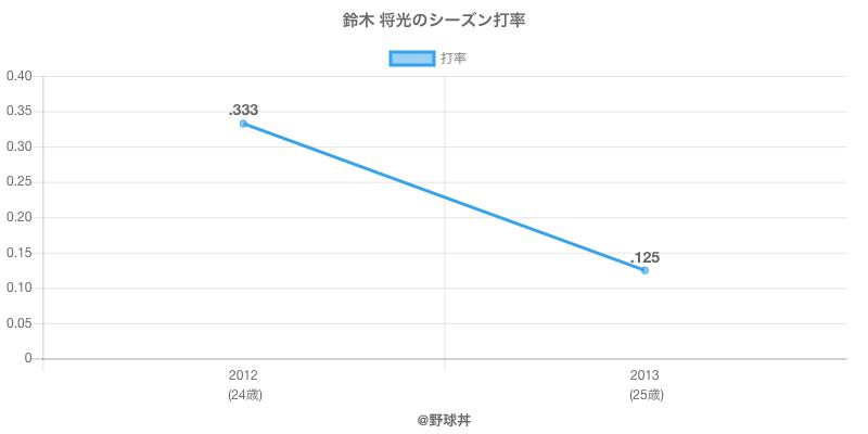鈴木 将光のシーズン打率