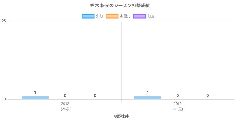 #鈴木 将光のシーズン打撃成績
