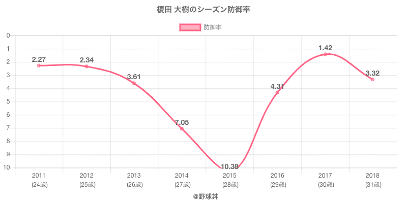 榎田 大樹のシーズン防御率