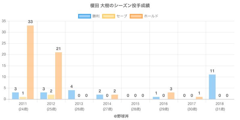 #榎田 大樹のシーズン投手成績