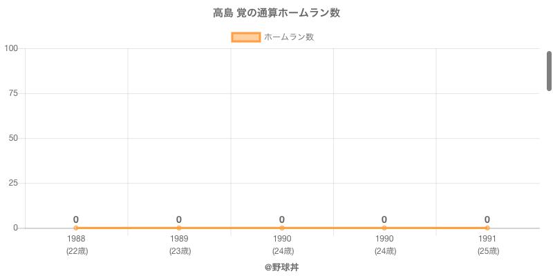 #高島 覚の通算ホームラン数