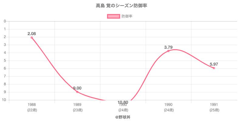 高島 覚のシーズン防御率
