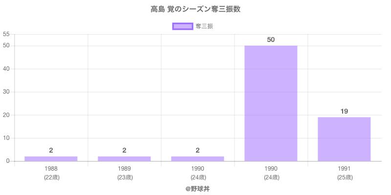 #高島 覚のシーズン奪三振数