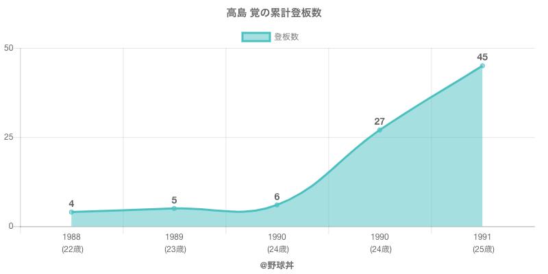 #高島 覚の累計登板数
