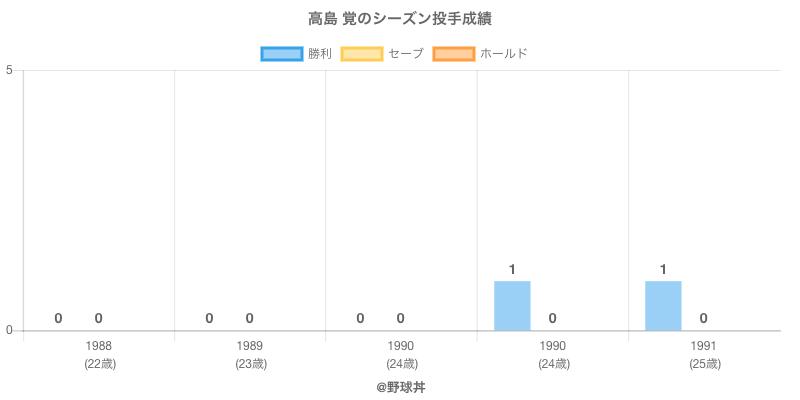 #高島 覚のシーズン投手成績