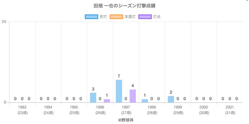 #田畑 一也のシーズン打撃成績