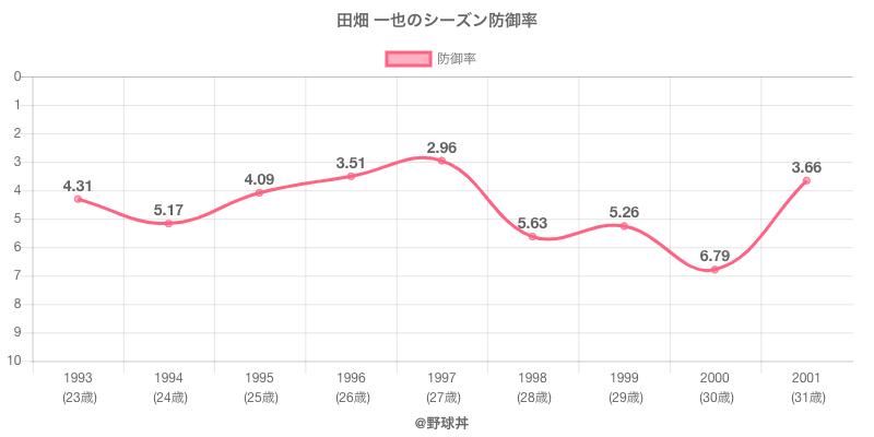田畑 一也のシーズン防御率
