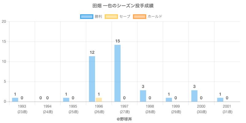 #田畑 一也のシーズン投手成績