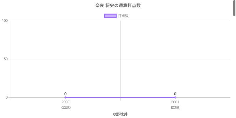 #奈良 将史の通算打点数