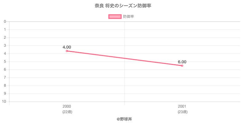 奈良 将史のシーズン防御率
