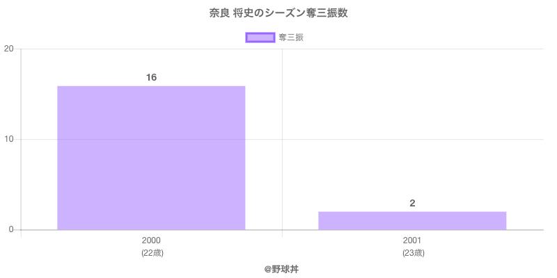 #奈良 将史のシーズン奪三振数