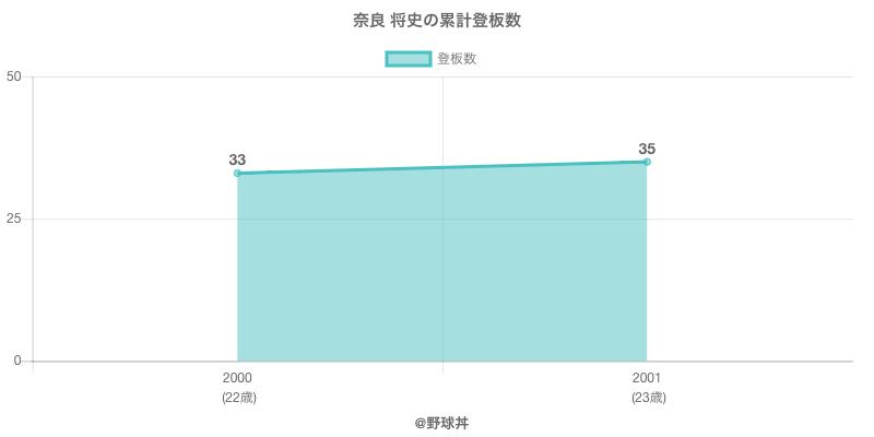 #奈良 将史の累計登板数