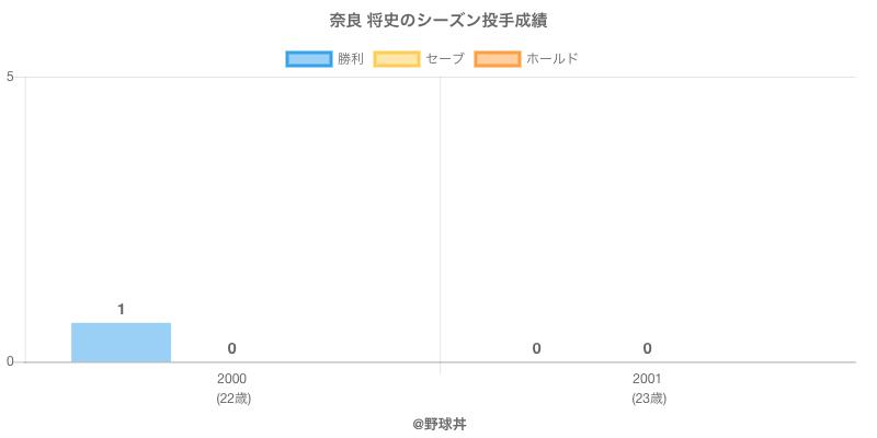 #奈良 将史のシーズン投手成績