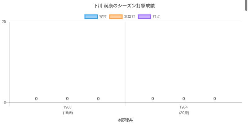 #下川 満康のシーズン打撃成績