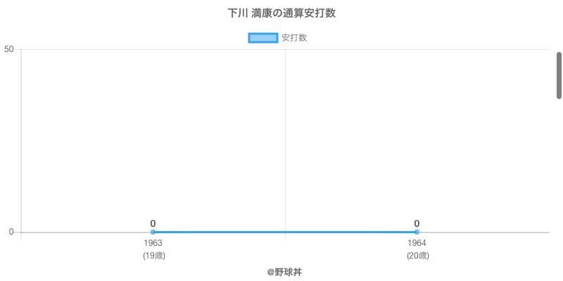 #下川 満康の通算安打数