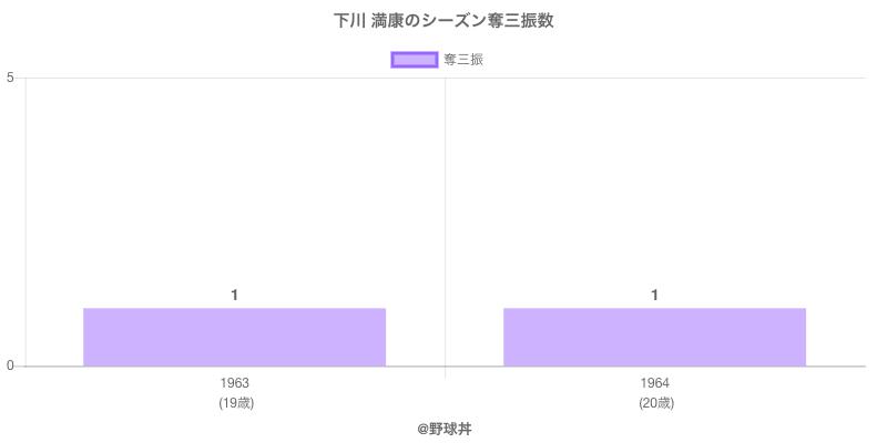 #下川 満康のシーズン奪三振数