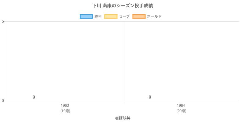 #下川 満康のシーズン投手成績