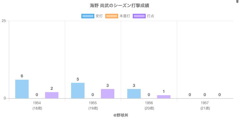 #海野 尚武のシーズン打撃成績