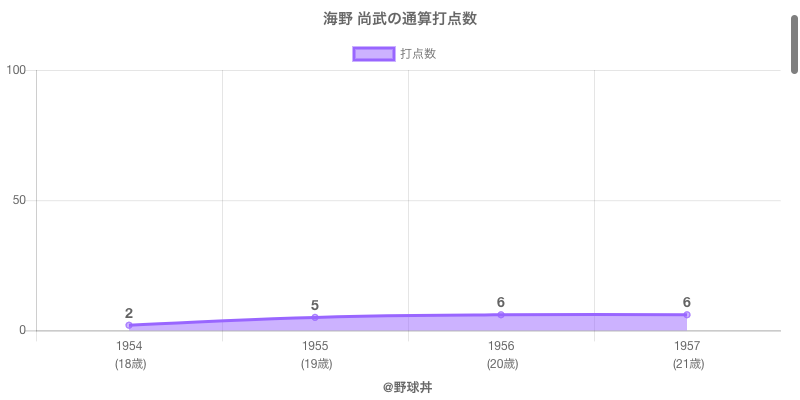#海野 尚武の通算打点数